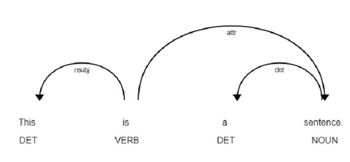 aspect based sentiment analysis