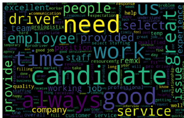 word cloud for text analytics