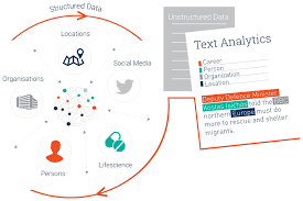 it shows how everything is connected to text analytics