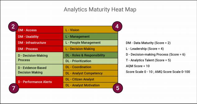 Analytics maturity heat map